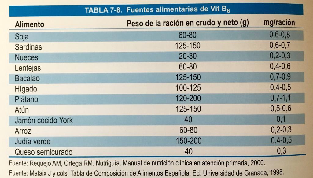 Contenido de Vitamina B6 en algunos alimentos.