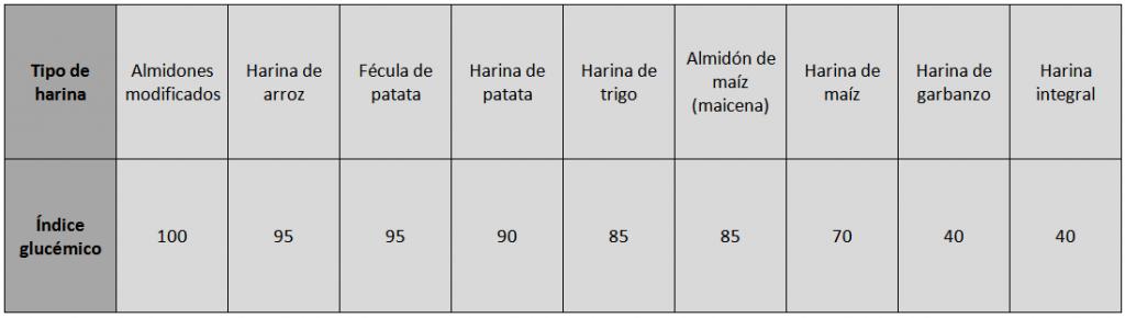 tabla índice glucemico