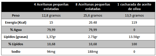 tabla aceitunas