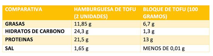 Tabla comparativa nutricional: Procesado de tofu vs Tofu